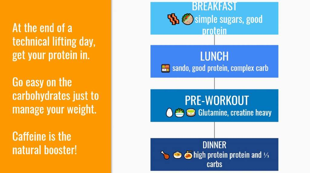 meal planning for weightlifting